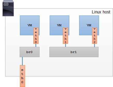 Linux Bridge