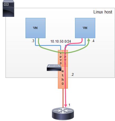 Linux Ipvlan - L2 mode
