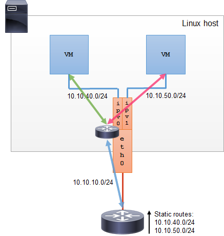 Linux Ipvlan - L3 mode