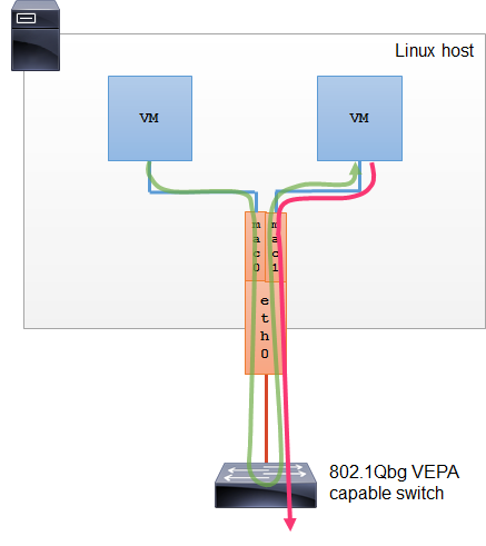 Macvlan 802.1qbg VEPA mode