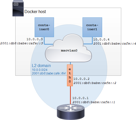Docker macvlan bridge mode